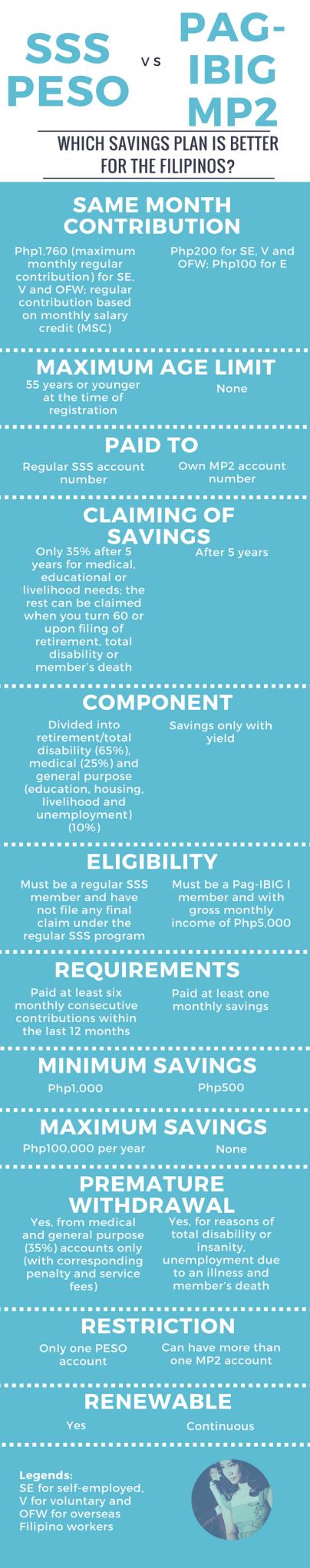 sss peso vs pagibig mp2 infographic